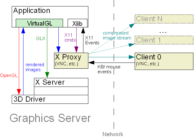 User's Guide for VirtualGL 2 0 1 and TurboVNC 0 3 3