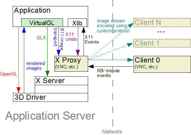 User's Guide for VirtualGL 2 1 and TurboVNC 0 4