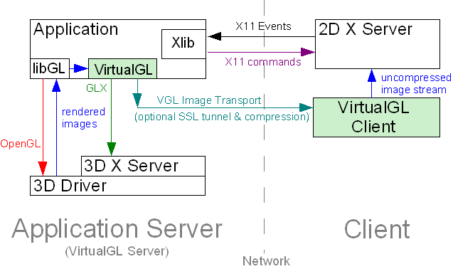 User's Guide for VirtualGL 2 1 3 and TurboVNC 0 5 1