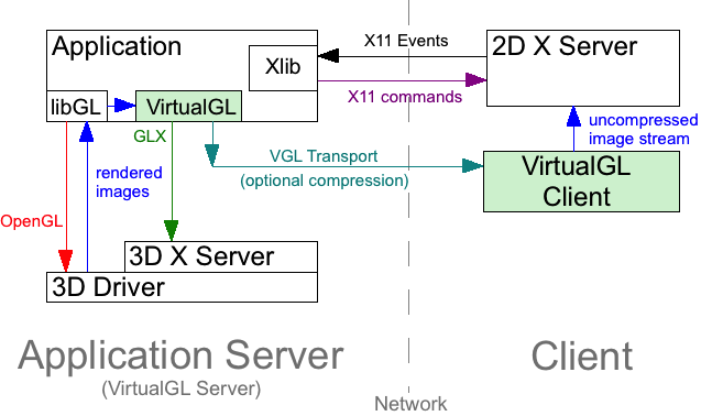 User's Guide for VirtualGL 2 2 1