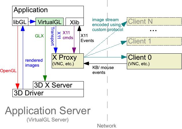 User's Guide for VirtualGL 2 2 1
